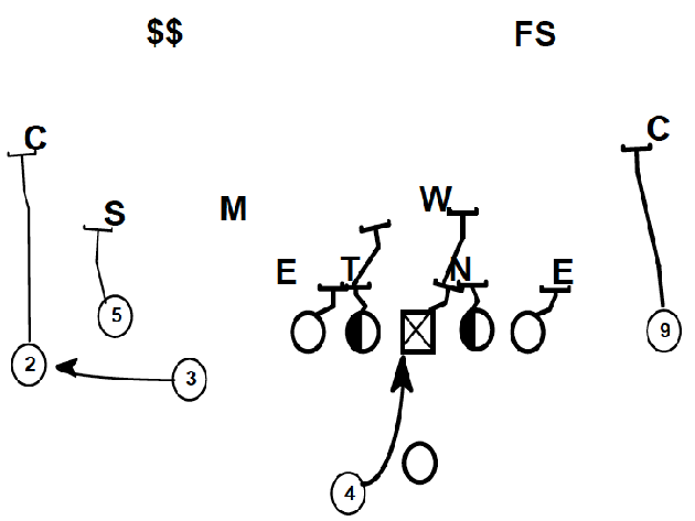 Tennessee The Inside Zone And The Smashmouth Spread