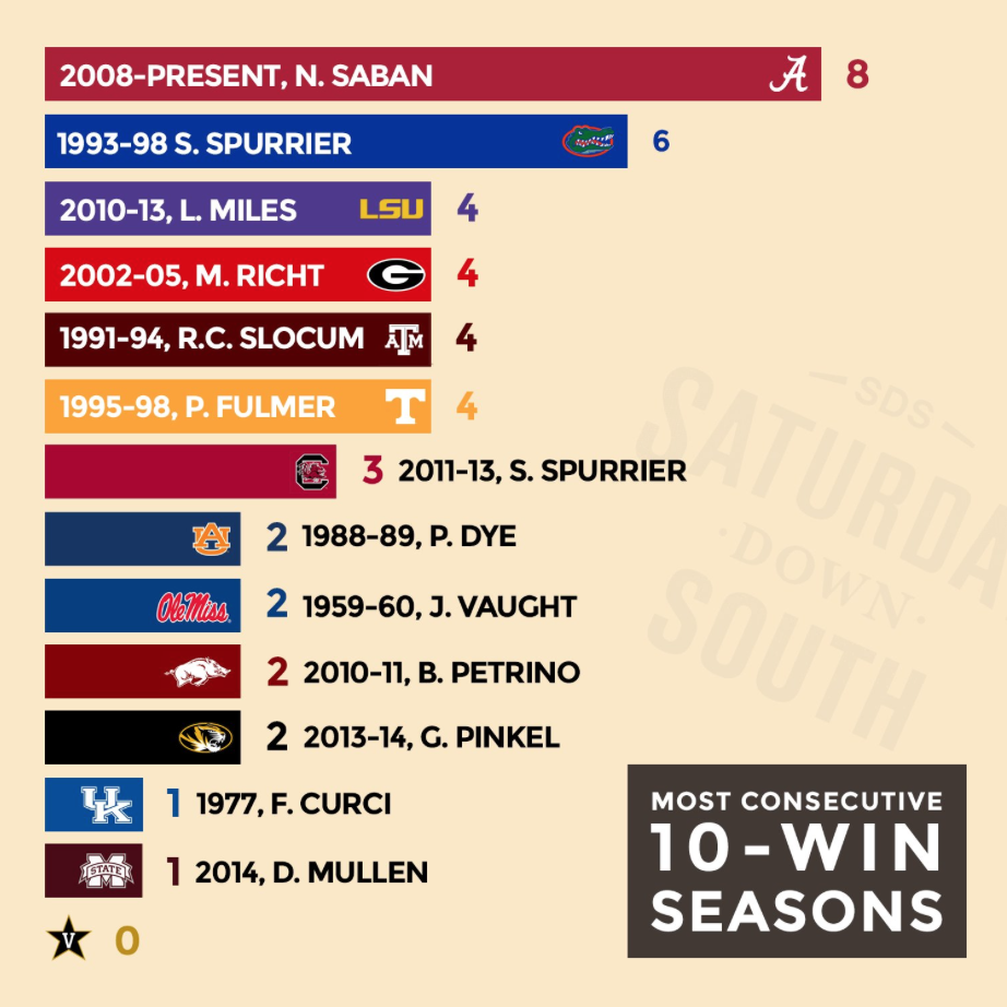 10-win-seasons