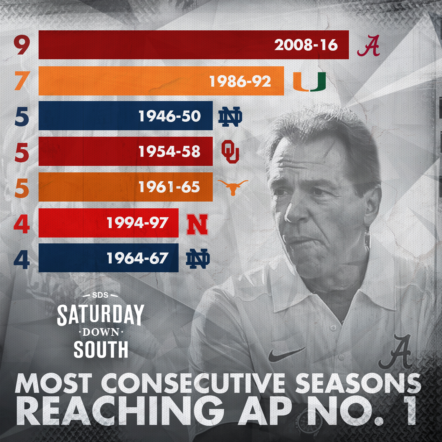 most-consecutive-seasons-reaching-ap-no