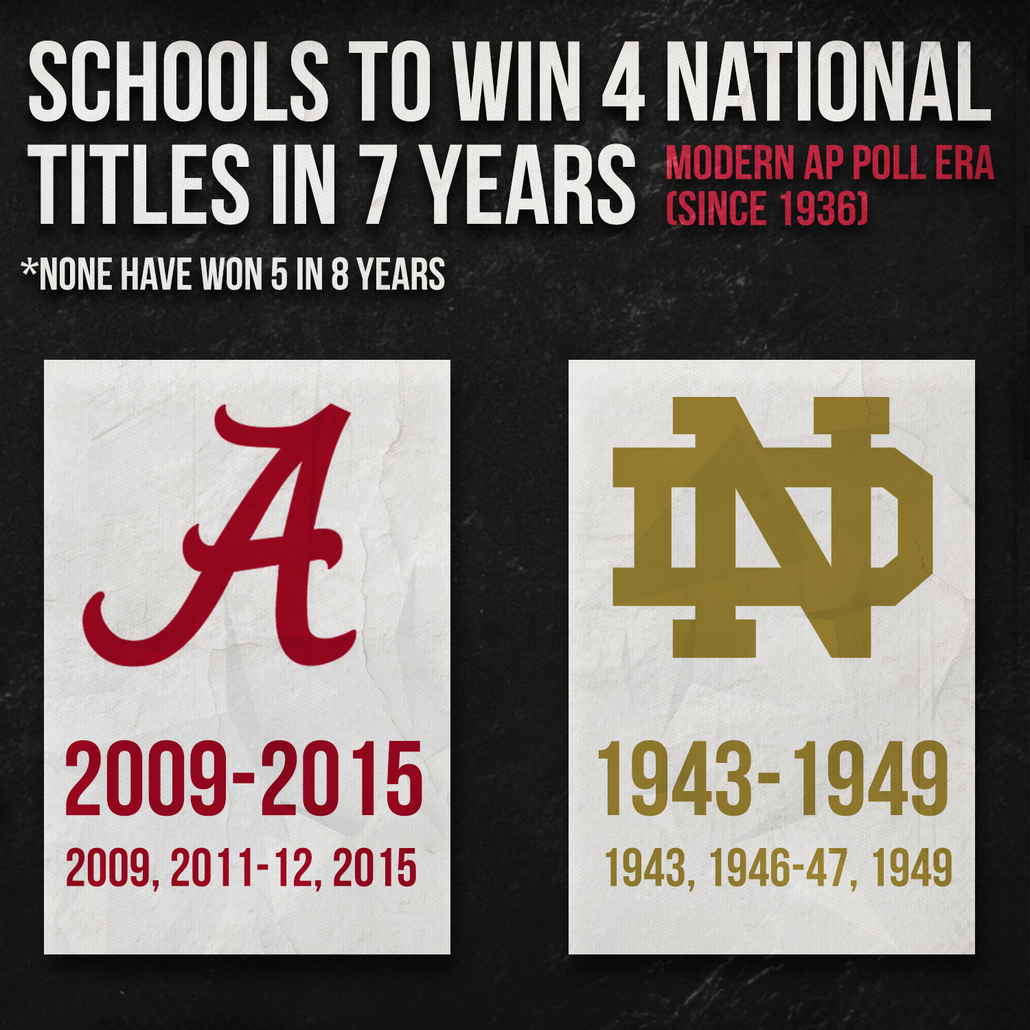 schools-to-win-4-titles-in-7-years