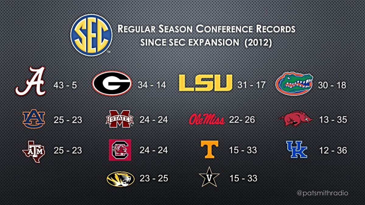 conference records since expansion give revealing insight into