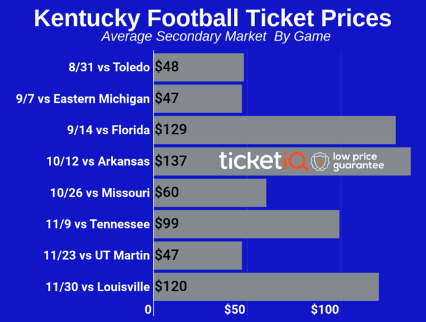 Kentucky football tickets