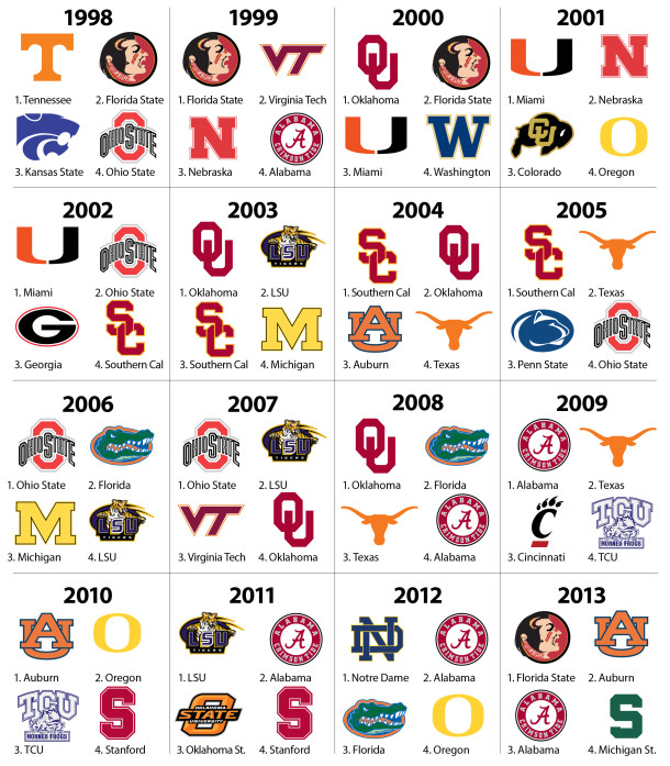 bcs-era-playoffs