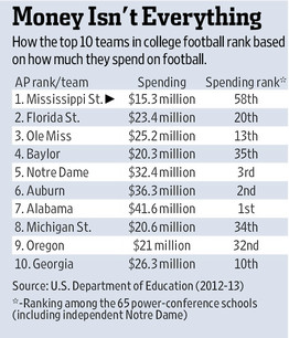 How Much Each Of The Sec S Highest Ranked Teams Spend On