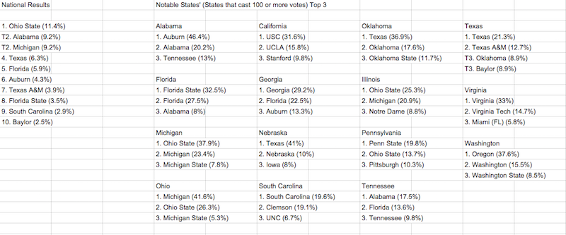 Most hated teams in college football, according to Reddit map