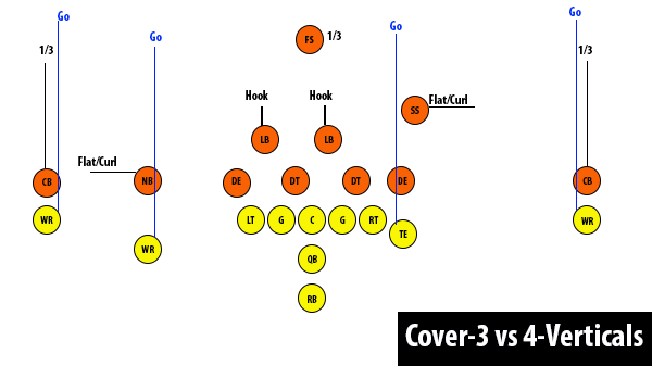 Cover3Vs4Verticals