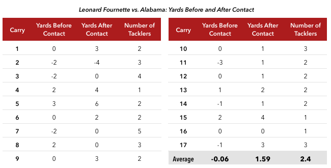 16-11-7-fournette-carry-chart