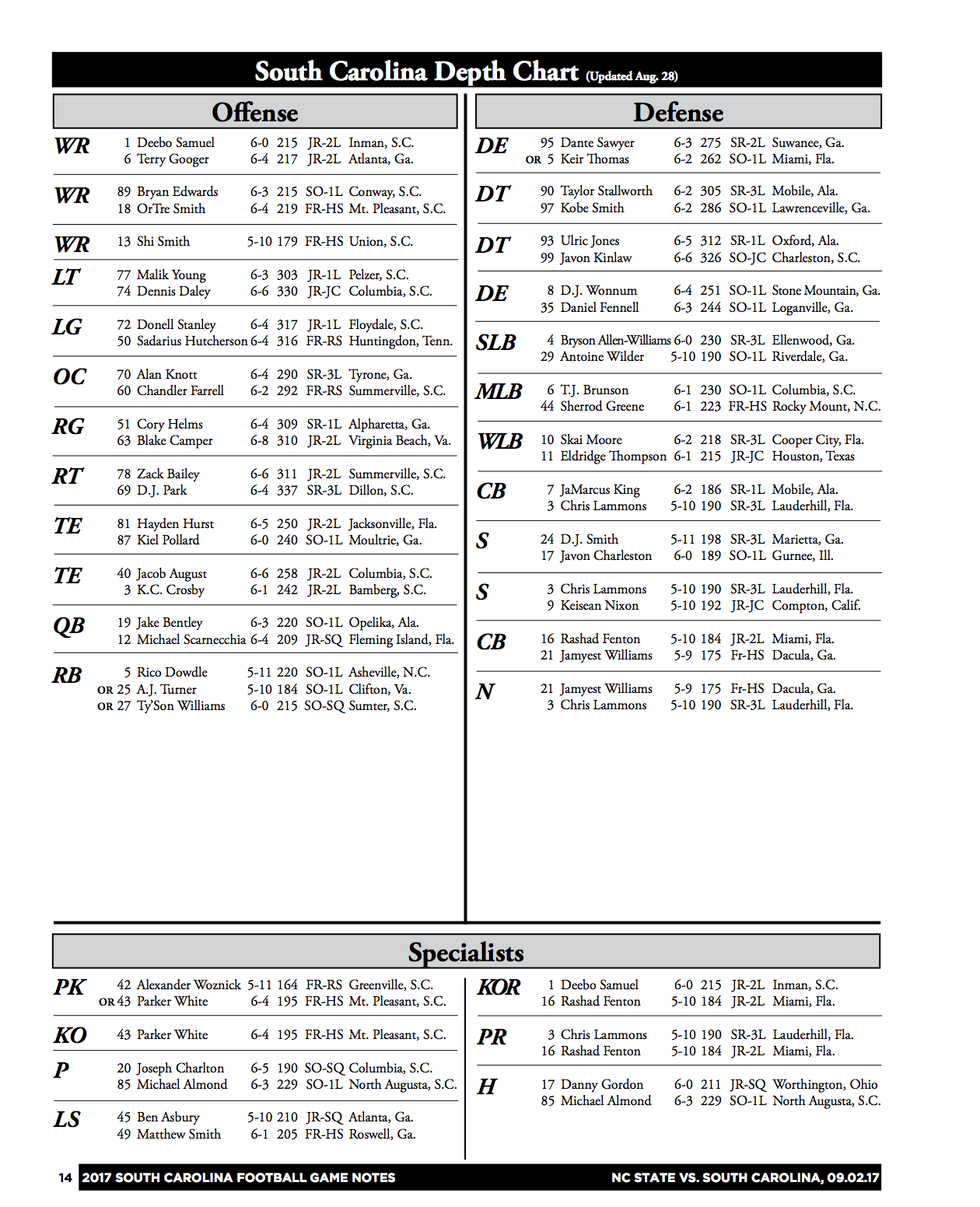 Here S The Full Depth Chart Provided By School Tuesday Morning