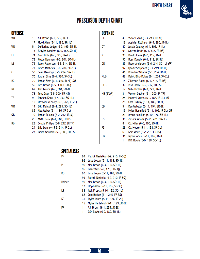 Below Is Ole Miss Updated Roster