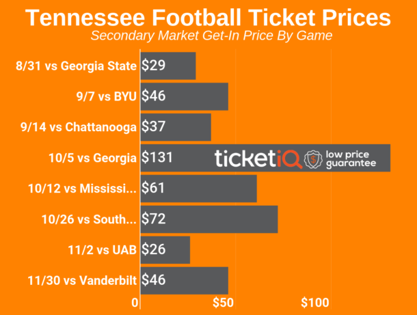 7fe3010f Secondary market prices for Tennessee football tickets climb heading ...